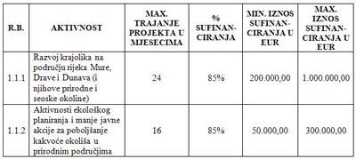 3. javni poziv za dostavu projektnih prijedloga u okviru IPA programa prekogranične suradnje HU-HR 2007. - 2013.