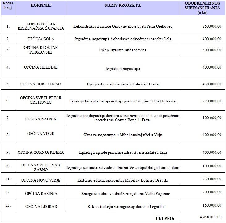 Projekti popis