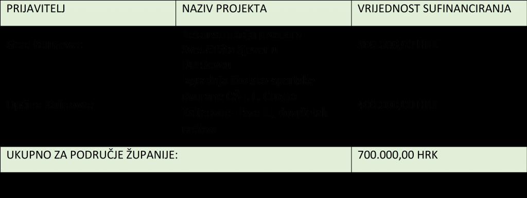 tablica rezultata program podrške regionalnom razvoju